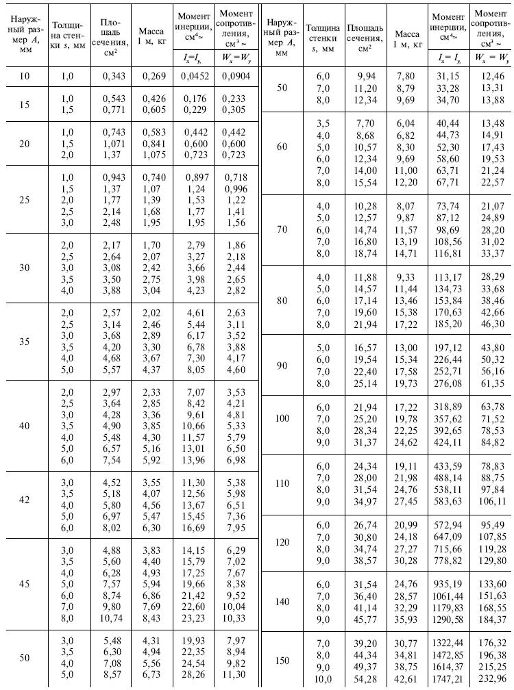 ГОСТ 8639-82-91 Таблица 1_1